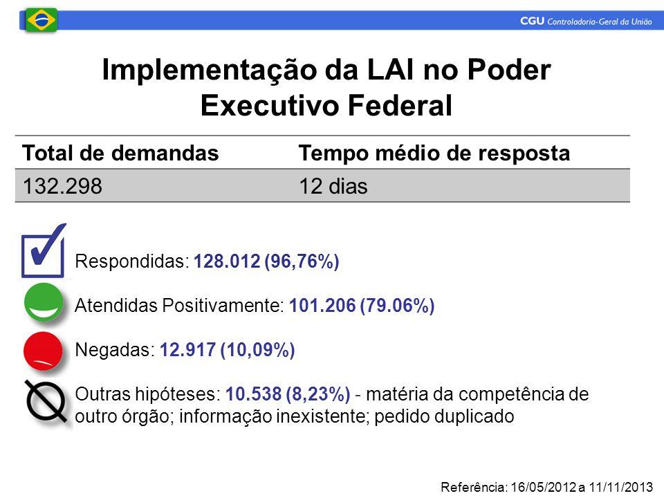 Implementação da LAI no Poder Executivo Federal