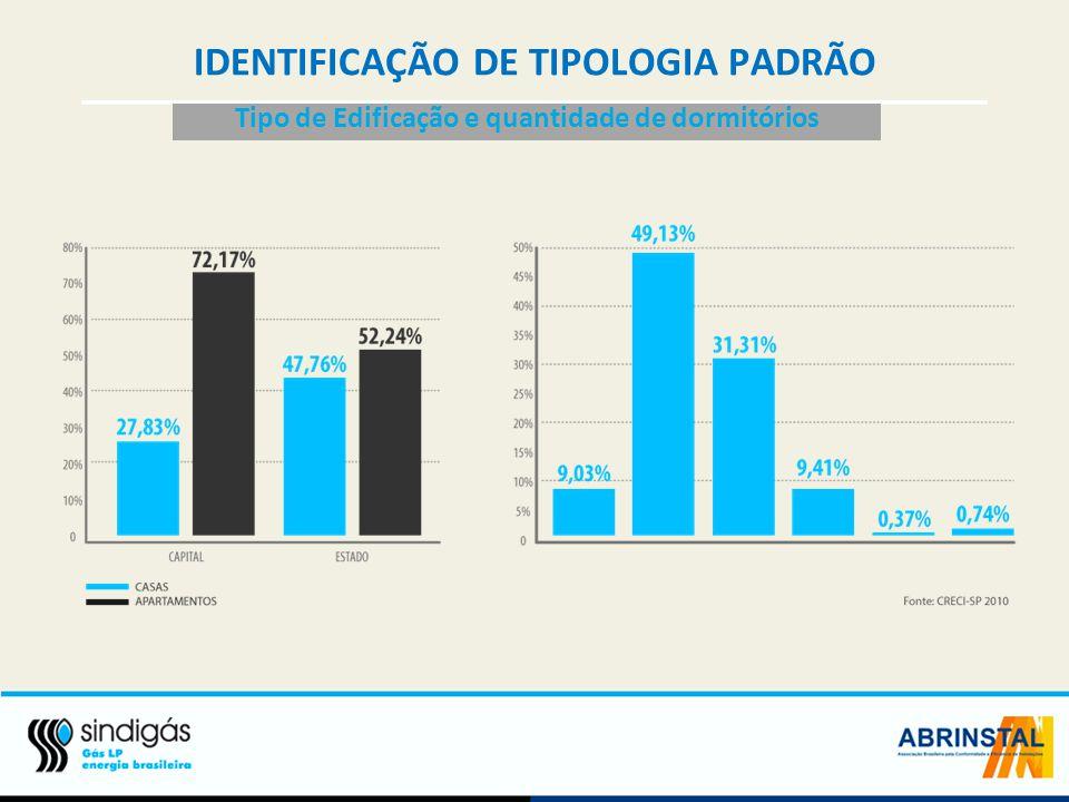 IDENTIFICAÇÃO DE TIPOLOGIA PADRÃO
