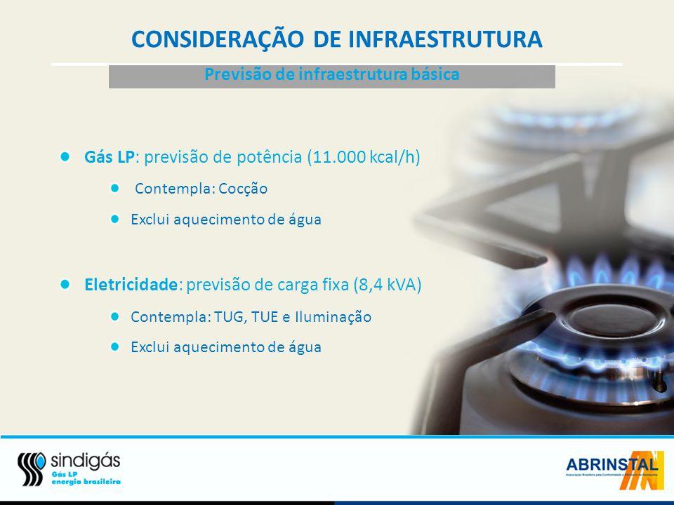 CONSIDERAÇÃO DE INFRAESTRUTURA Previsão de infraestrutura básica