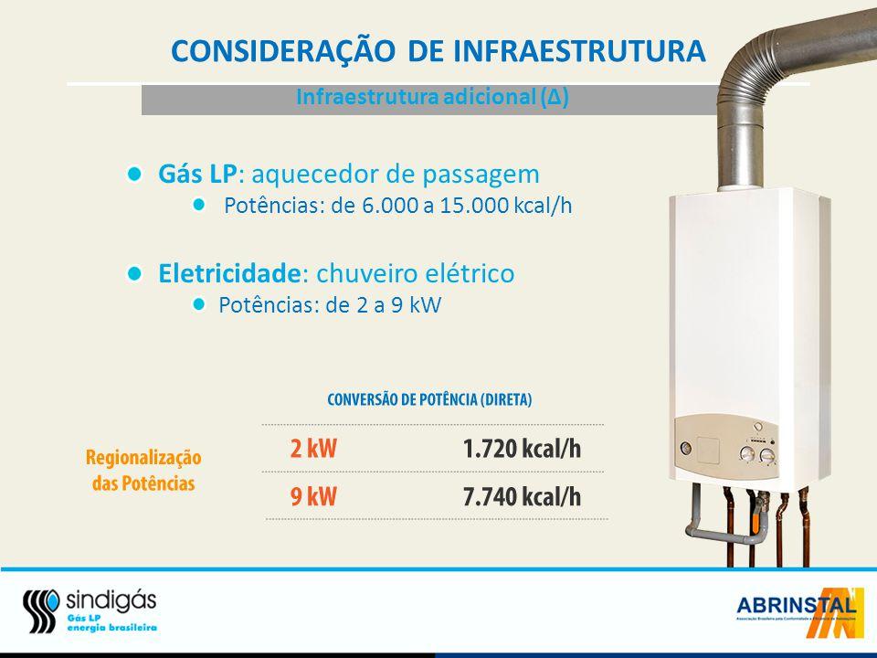 CONSIDERAÇÃO DE INFRAESTRUTURA Infraestrutura adicional (Δ)