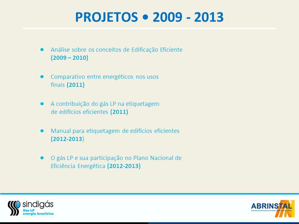 PROJETOS • 2009 - 2013 Análise sobre os conceitos de Edificação Eficiente (2009 – 2010) Comparativo entre energéticos nos usos finais (2011)