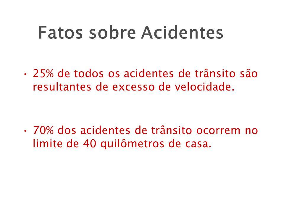 Fatos sobre Acidentes 25% de todos os acidentes de trânsito são resultantes de excesso de velocidade.