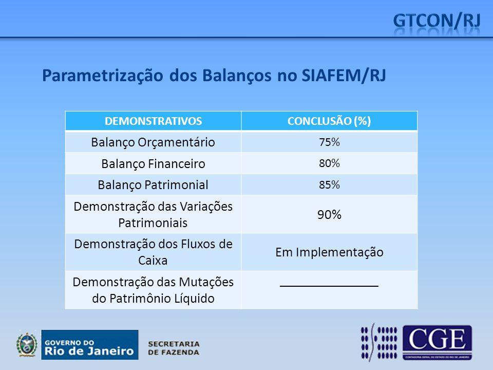 GTCON/RJ Parametrização dos Balanços no SIAFEM/RJ Balanço Orçamentário