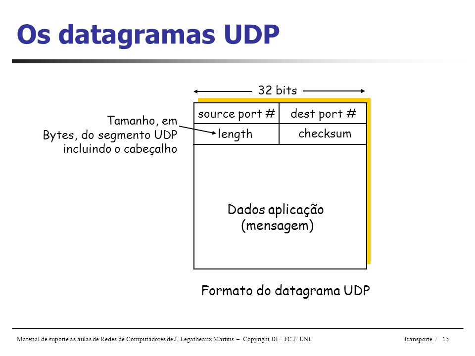 Formato do datagrama UDP