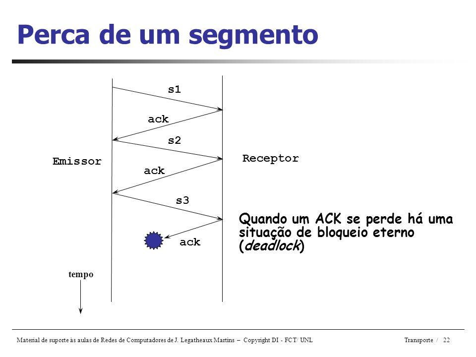 Perca de um segmento s1. ack. s2. Receptor. Emissor. ack. s3. Quando um ACK se perde há uma situação de bloqueio eterno (deadlock)