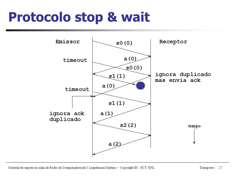 Protocolo stop & wait Emissor s0(0) Receptor a(0) timeout s0(0)