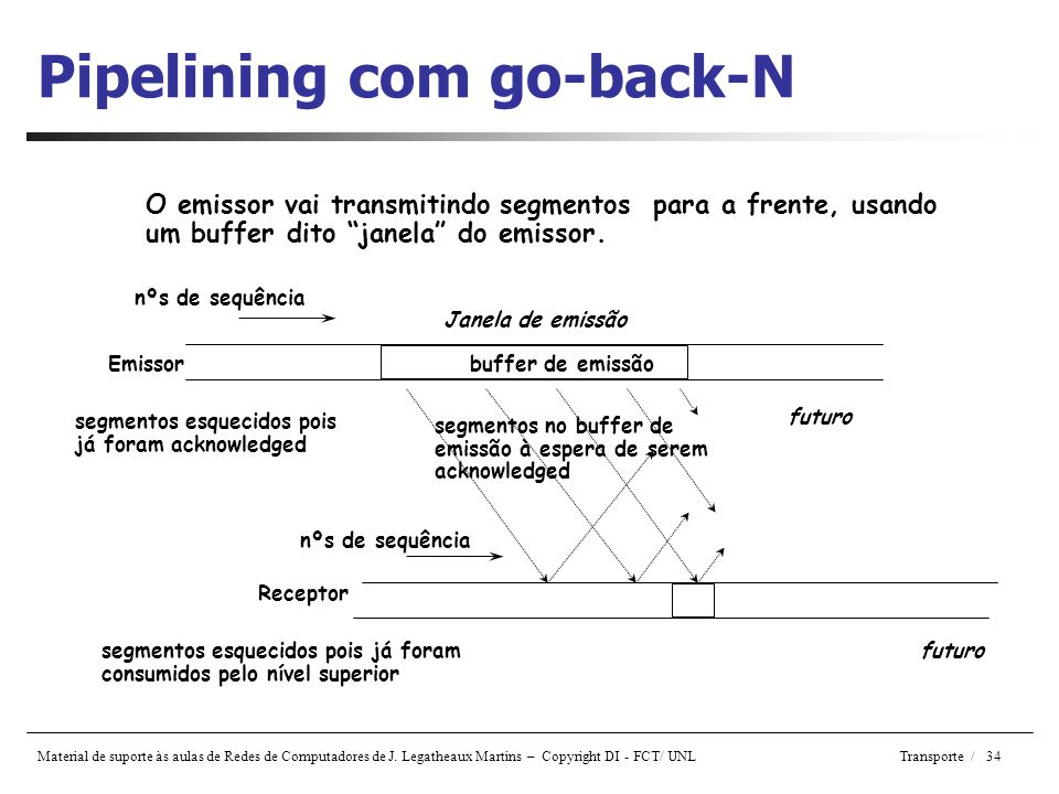 Pipelining com go-back-N