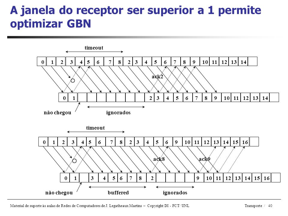 A janela do receptor ser superior a 1 permite optimizar GBN