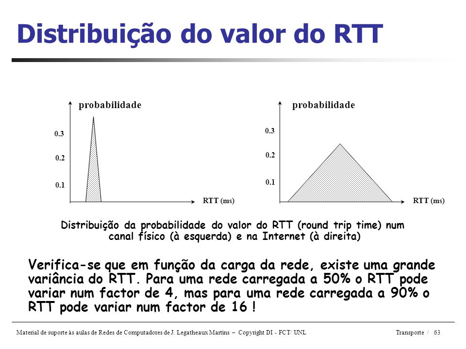 Distribuição do valor do RTT