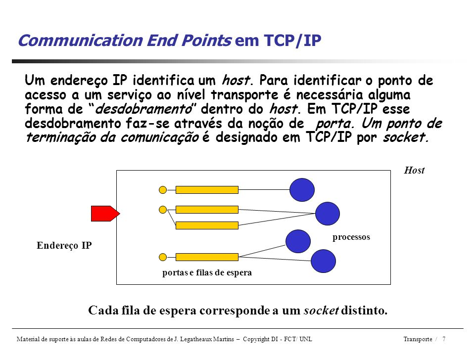 Communication End Points em TCP/IP