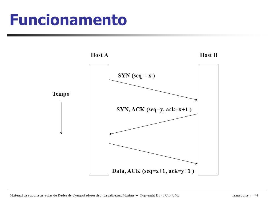 Funcionamento Host A Host B SYN (seq = x ) Tempo