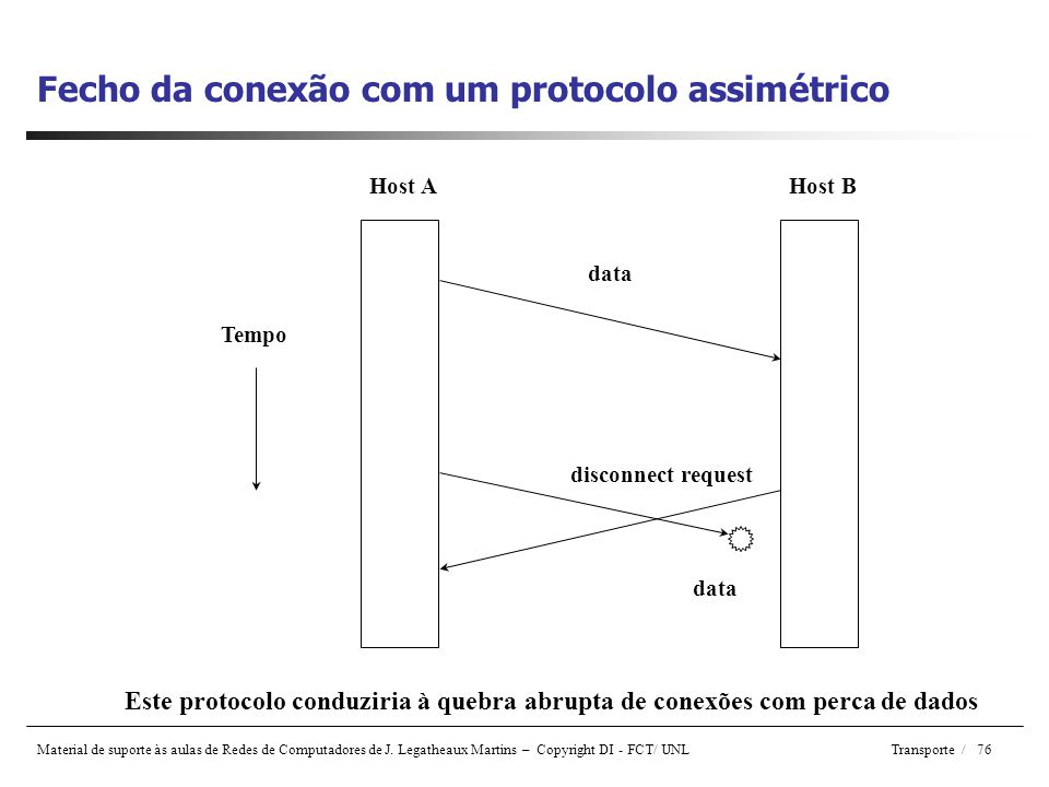 Fecho da conexão com um protocolo assimétrico