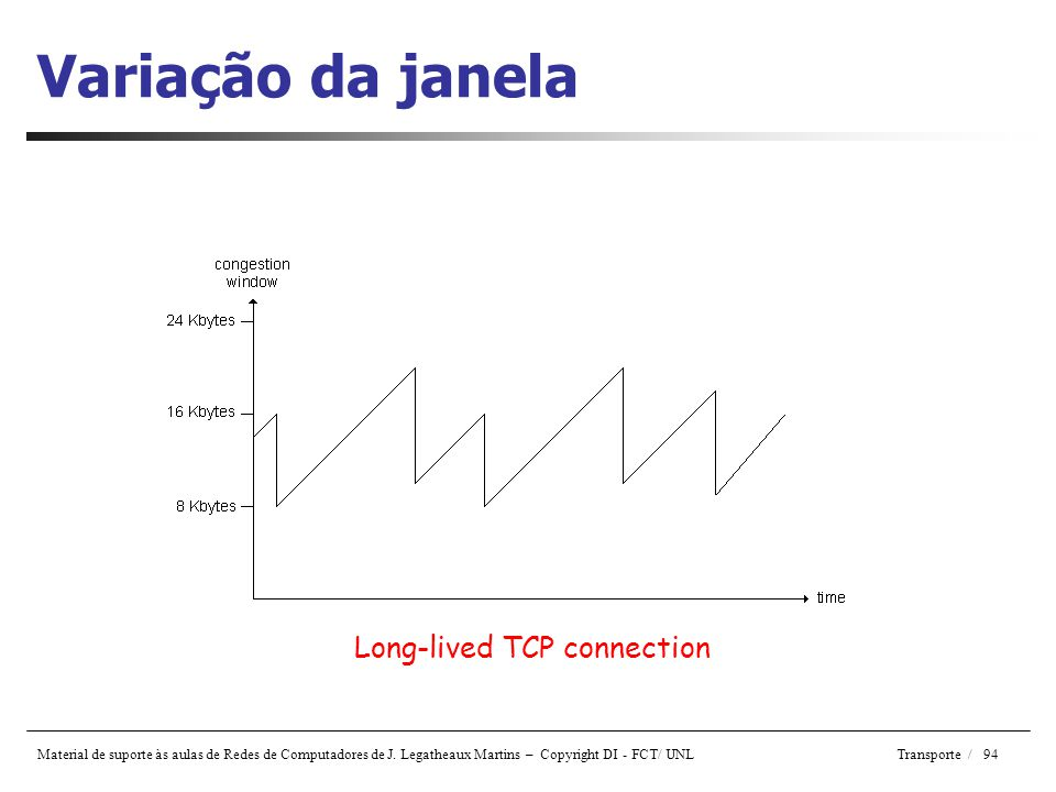 Variação da janela Long-lived TCP connection