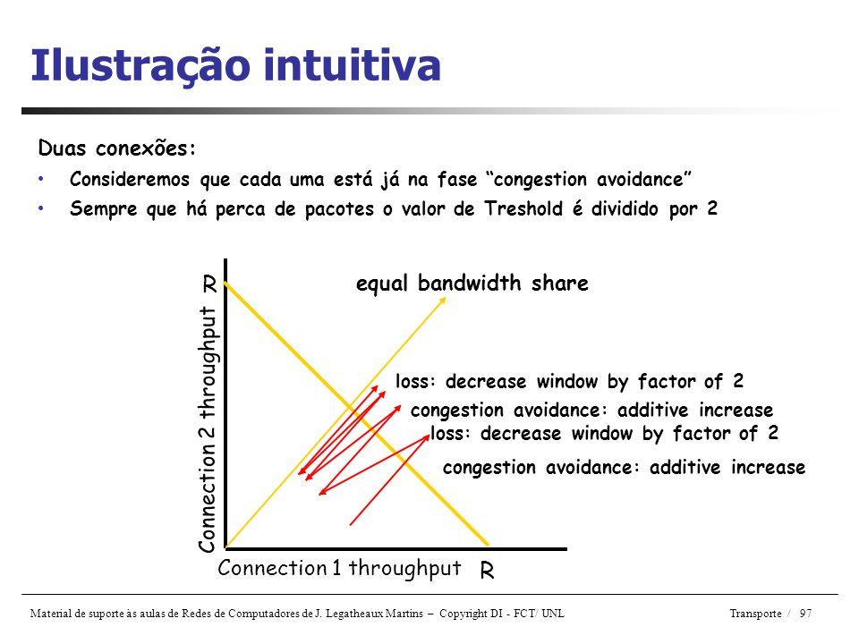 Ilustração intuitiva R R Duas conexões: equal bandwidth share