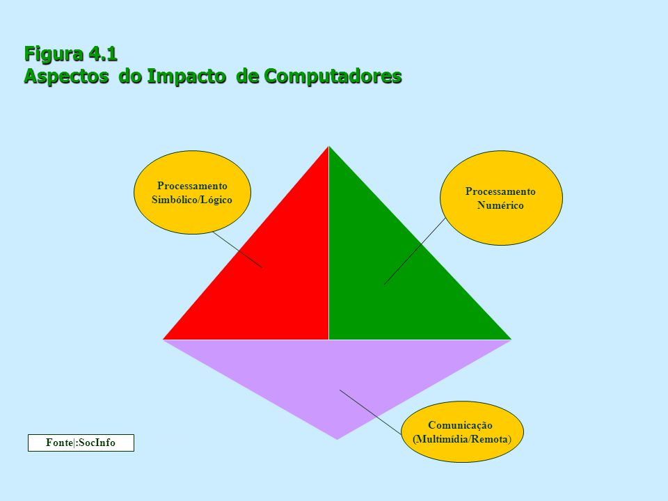 Figura 4.1 Aspectos do Impacto de Computadores