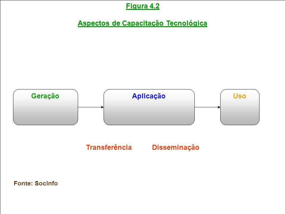 Aspectos de Capacitação Tecnológica Transferência Disseminação