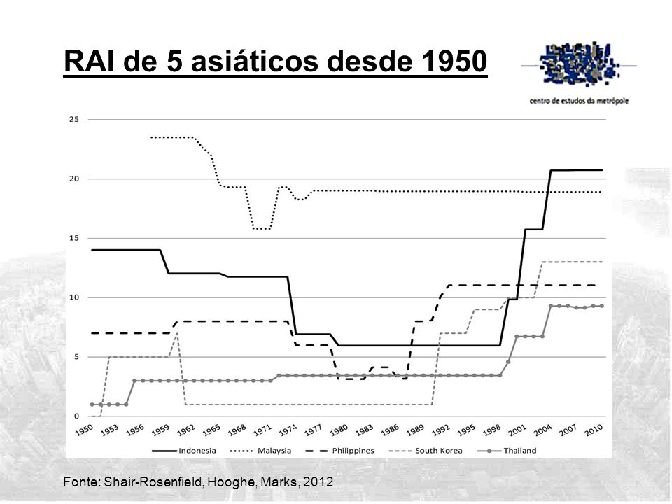 RAI de 5 asiáticos desde 1950 Fonte: Shair-Rosenfield, Hooghe, Marks, 2012