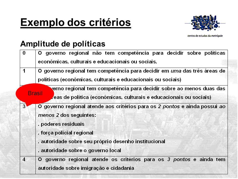 Exemplo dos critérios Amplitude de políticas Brasil