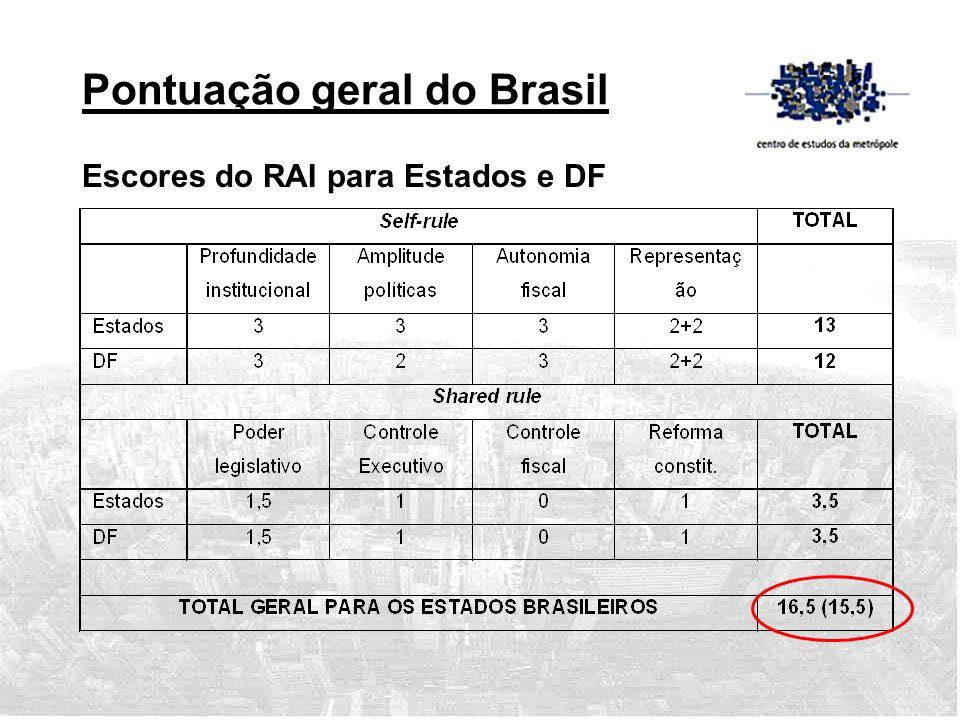 Pontuação geral do Brasil