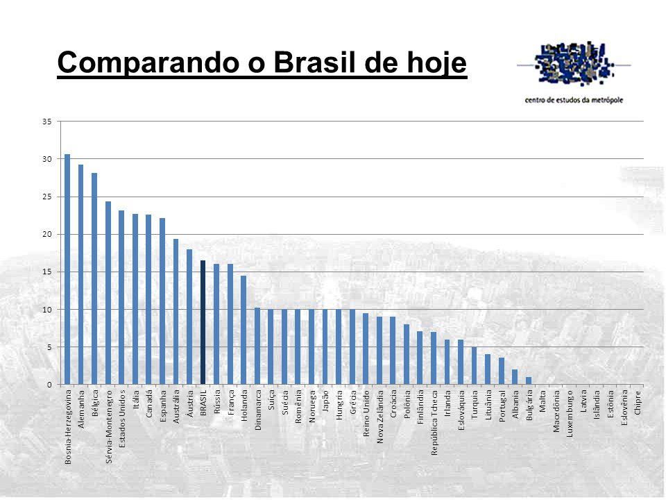 Comparando o Brasil de hoje