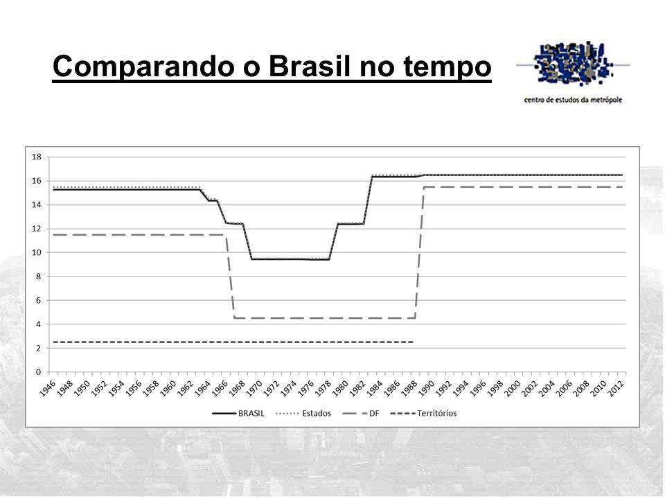 Comparando o Brasil no tempo