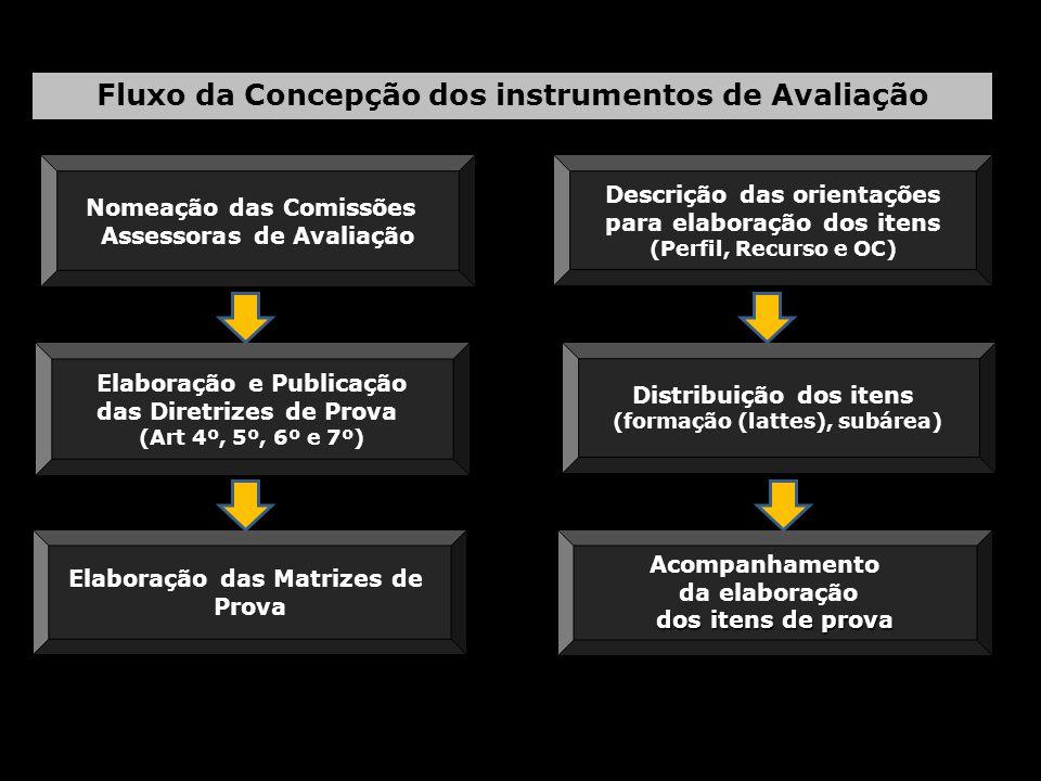 Fluxo da Concepção dos instrumentos de Avaliação