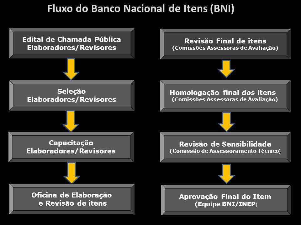 Fluxo do Banco Nacional de Itens (BNI)