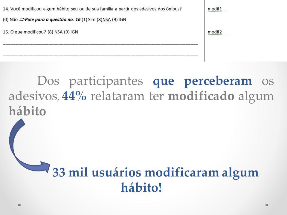 33 mil usuários modificaram algum hábito!