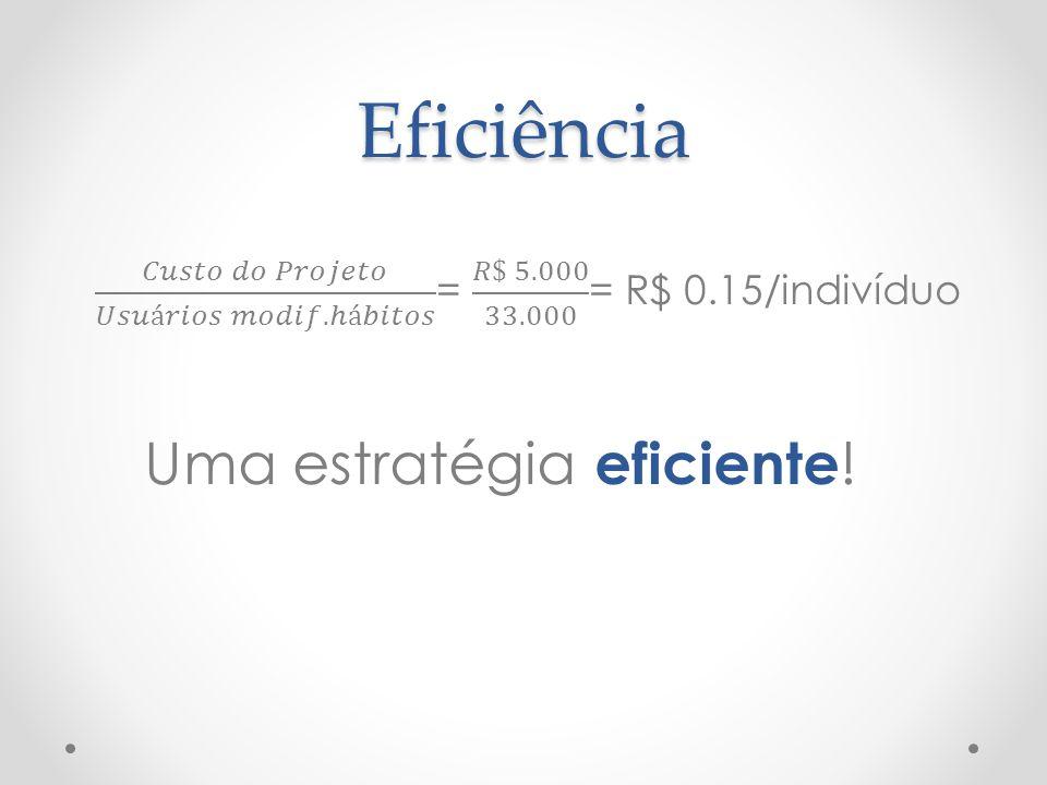 Eficiência 𝐶𝑢𝑠𝑡𝑜 𝑑𝑜 𝑃𝑟𝑜𝑗𝑒𝑡𝑜 𝑈𝑠𝑢á𝑟𝑖𝑜𝑠 𝑚𝑜𝑑𝑖𝑓. ℎá𝑏𝑖𝑡𝑜𝑠 = 𝑅$ 5.000 33.000 = R$ 0.15/indivíduo. Uma estratégia eficiente!
