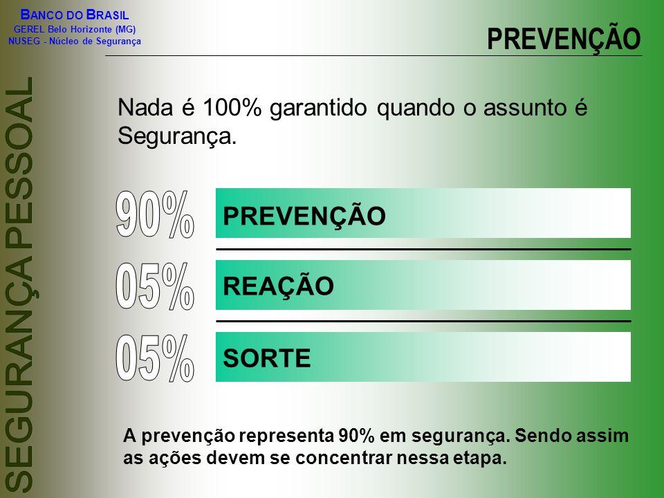 90% 05% 05% PREVENÇÃO PREVENÇÃO REAÇÃO SORTE