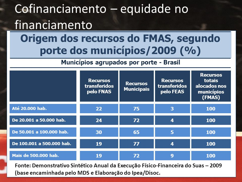 Cofinanciamento – equidade no financiamento