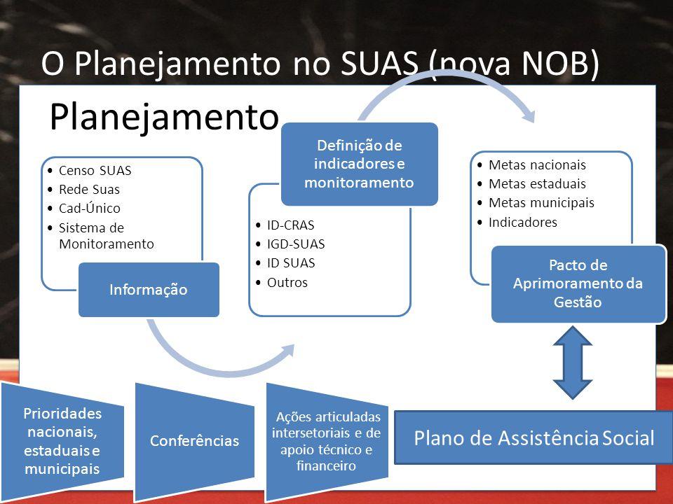 O Planejamento no SUAS (nova NOB)