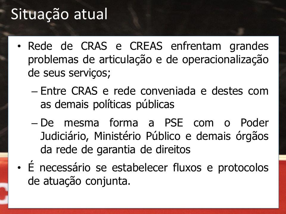 Situação atual Rede de CRAS e CREAS enfrentam grandes problemas de articulação e de operacionalização de seus serviços;