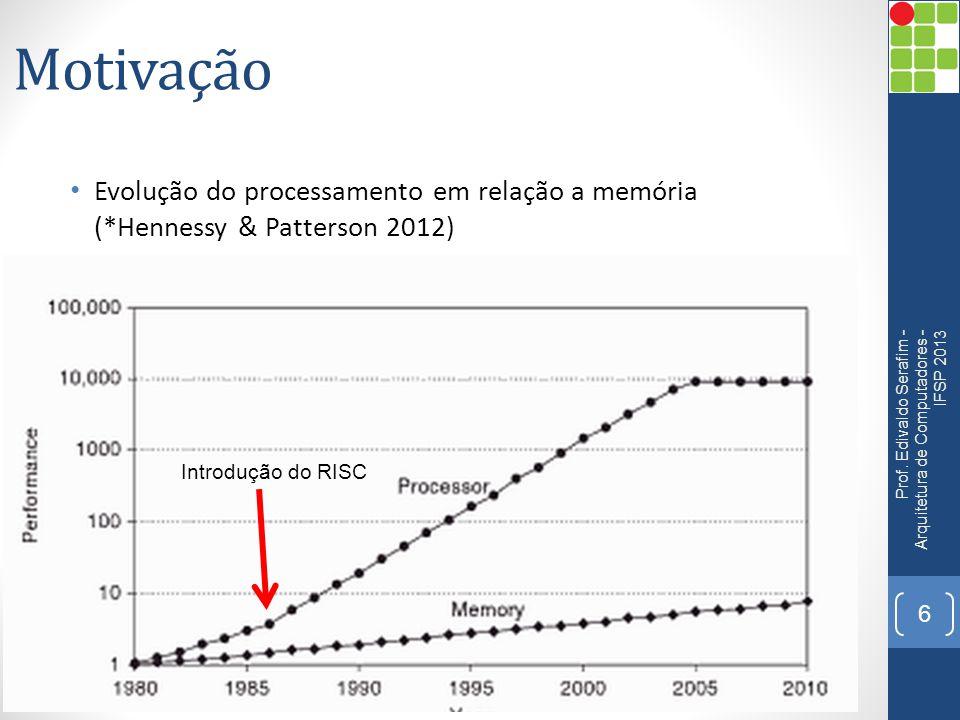 Motivação Evolução do processamento em relação a memória (*Hennessy & Patterson 2012)