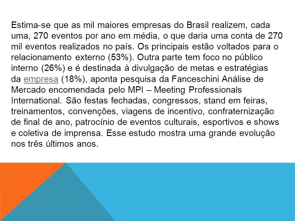 Estima-se que as mil maiores empresas do Brasil realizem, cada uma, 270 eventos por ano em média, o que daria uma conta de 270 mil eventos realizados no país.