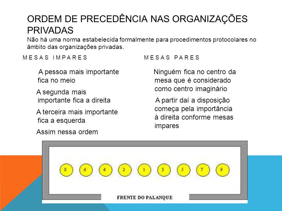 ORDEM DE PRECEDÊNCIA NAS ORGANIZAÇÕES PRIVADAS Não há uma norma estabelecida formalmente para procedimentos protocolares no âmbito das organizações privadas.