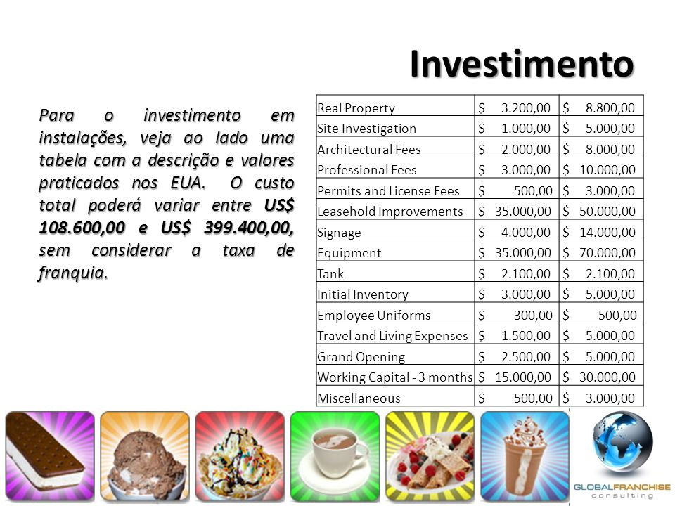 Investimento Real Property. $ 3.200,00. $ 8.800,00. Site Investigation. $ 1.000,00.
