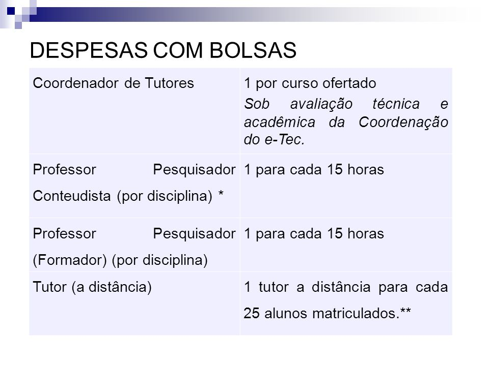 DESPESAS COM BOLSAS Coordenador de Tutores 1 por curso ofertado