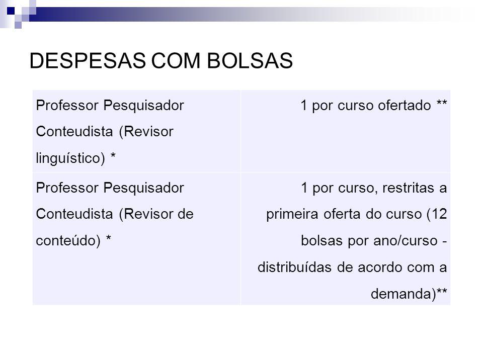 DESPESAS COM BOLSAS Professor Pesquisador Conteudista (Revisor linguístico) * 1 por curso ofertado **