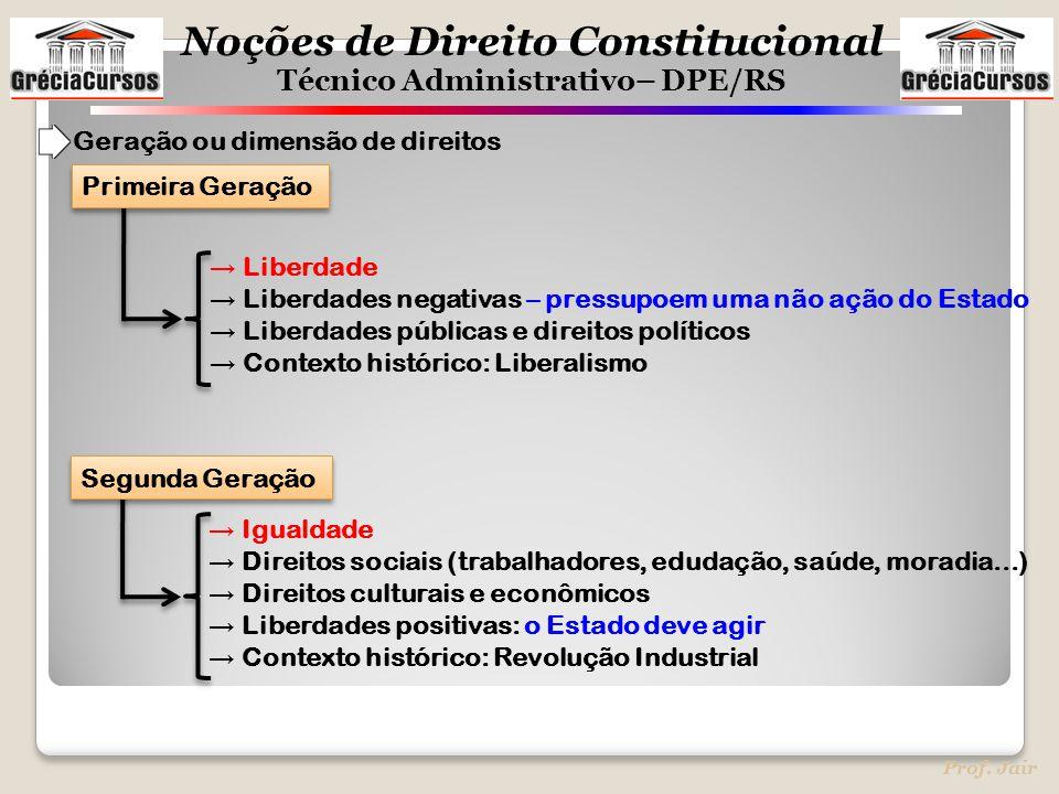 Geração ou dimensão de direitos