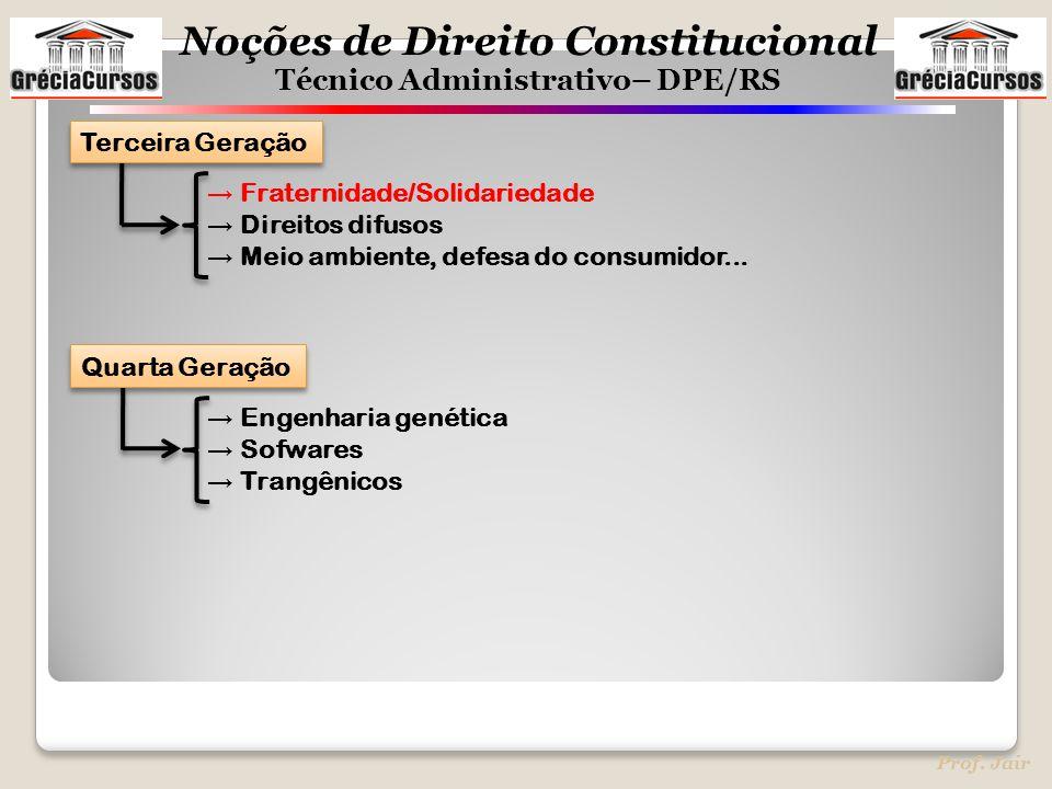 Terceira Geração → Fraternidade/Solidariedade. → Direitos difusos. → Meio ambiente, defesa do consumidor...