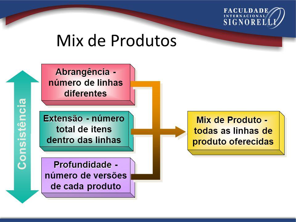 Mix de Produtos Consistência Abrangência - número de linhas diferentes