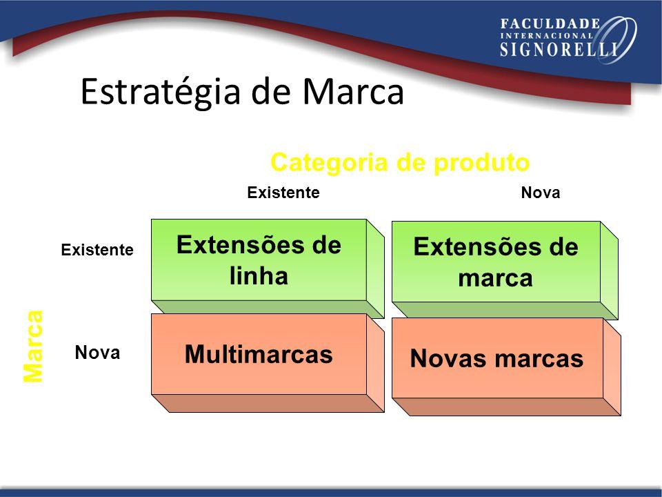 Estratégia de Marca Categoria de produto Extensões de Extensões de