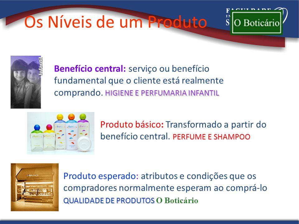 Os Níveis de um Produto Benefício central: serviço ou benefício