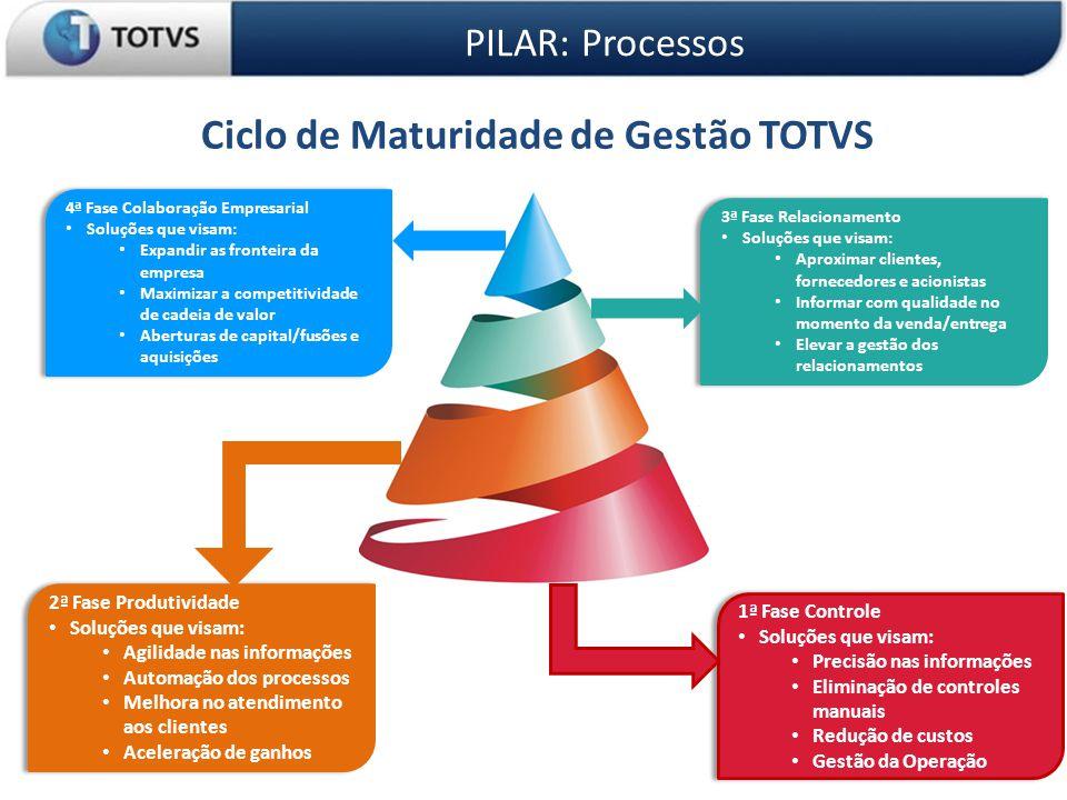 Ciclo de Maturidade de Gestão TOTVS
