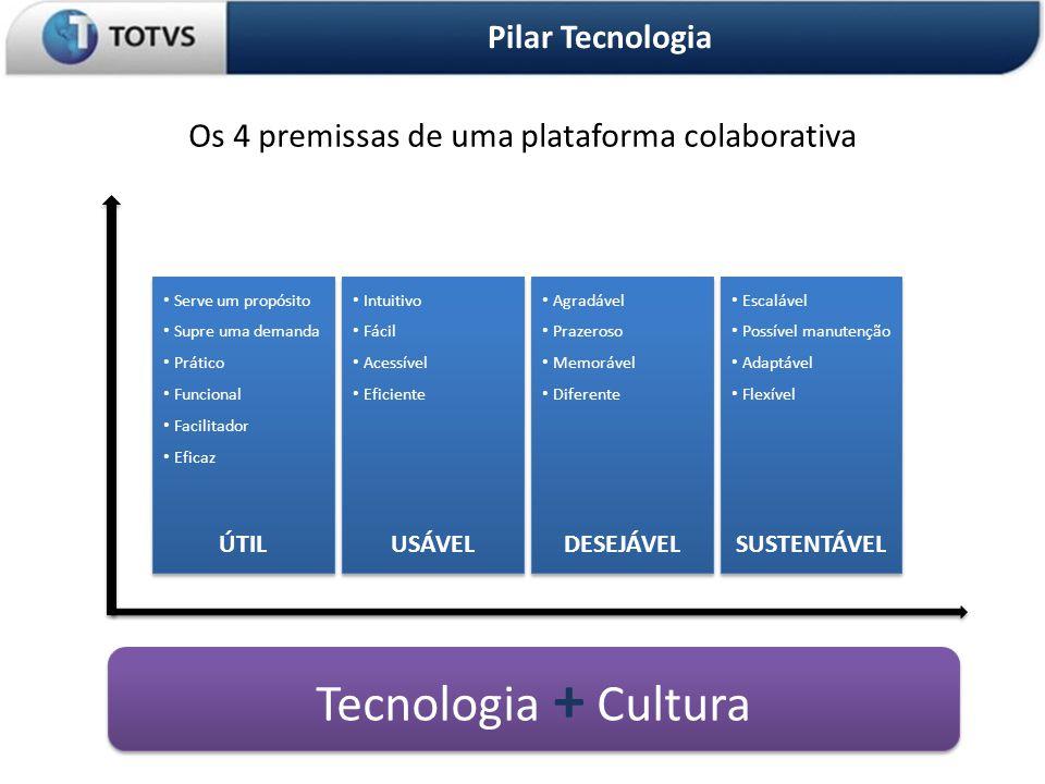 Tecnologia + Cultura Pilar Tecnologia OS 3 PILARES DA ORGANIZAÇÃO