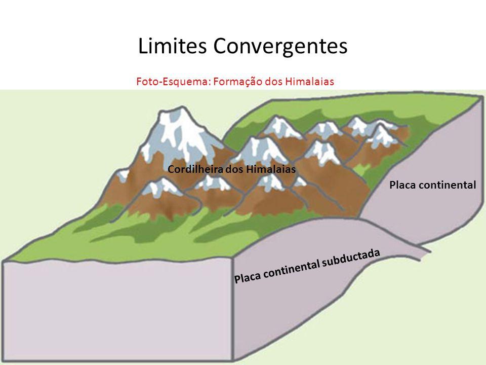 Foto-Esquema: Formação dos Himalaias