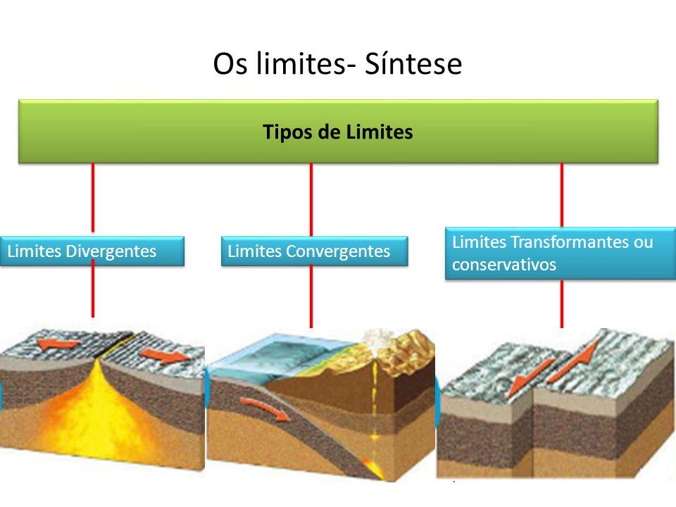 Os limites- Síntese Tipos de Limites