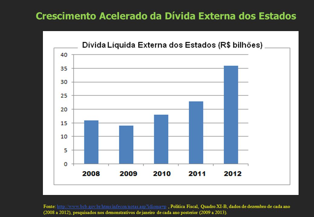 Crescimento Acelerado da Dívida Externa dos Estados