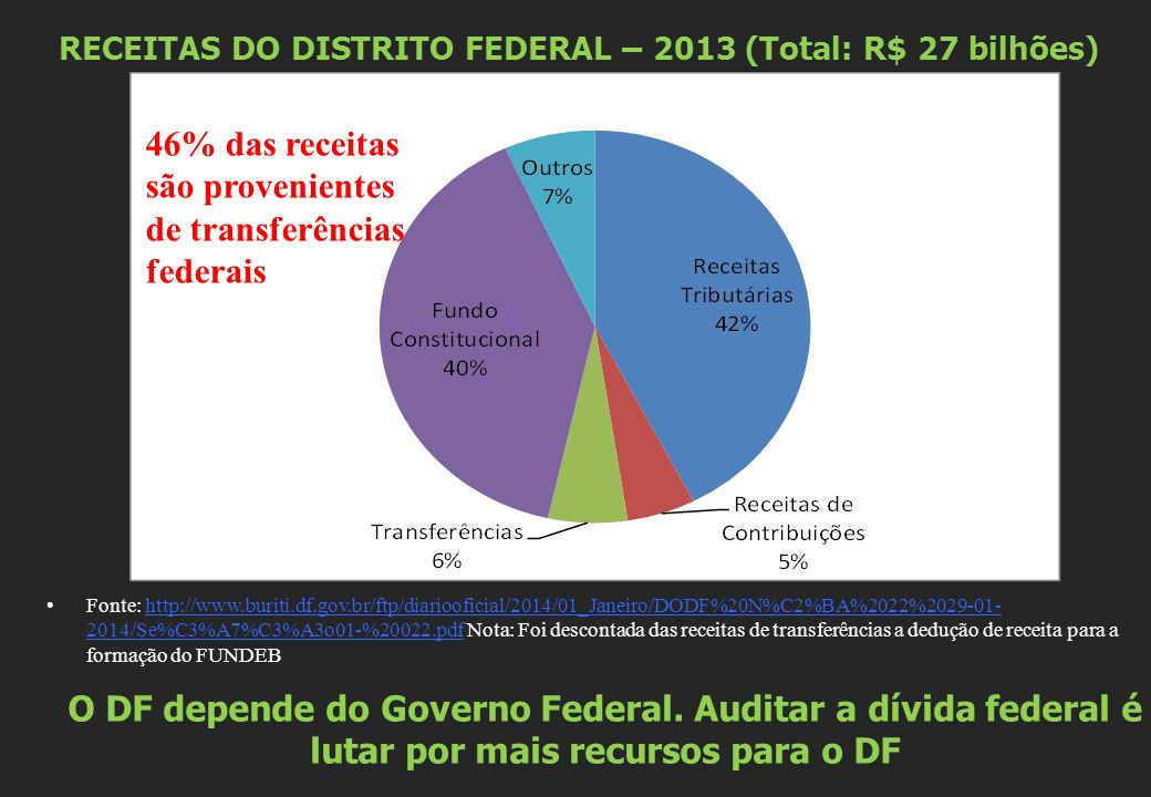 RECEITAS DO DISTRITO FEDERAL – 2013 (Total: R$ 27 bilhões)